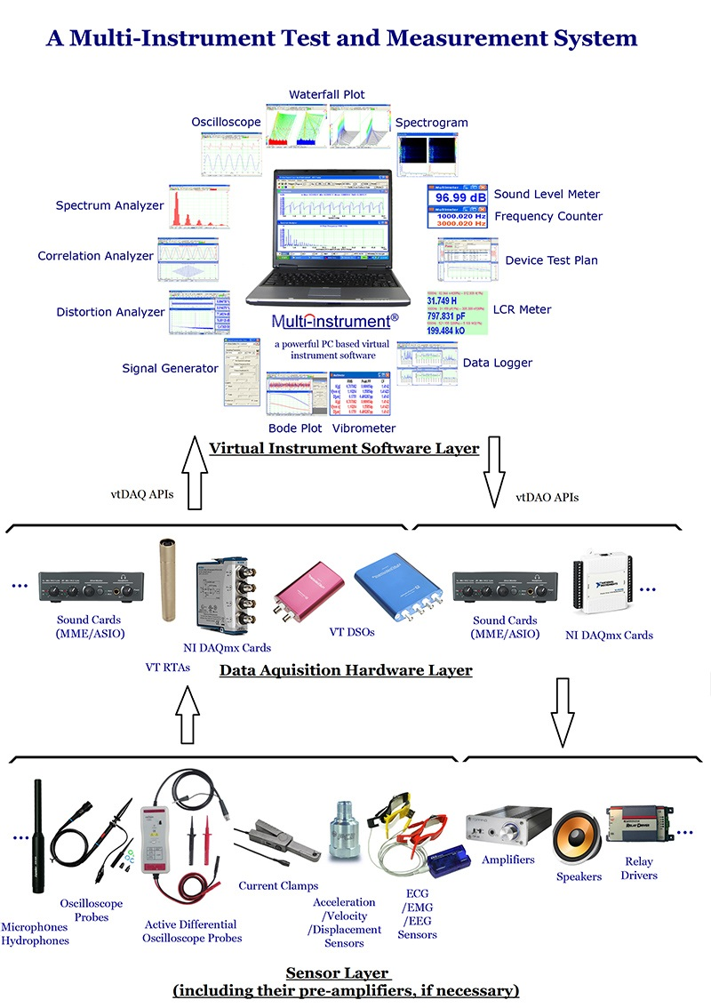 PC based all-in-one test and measurement solutions
